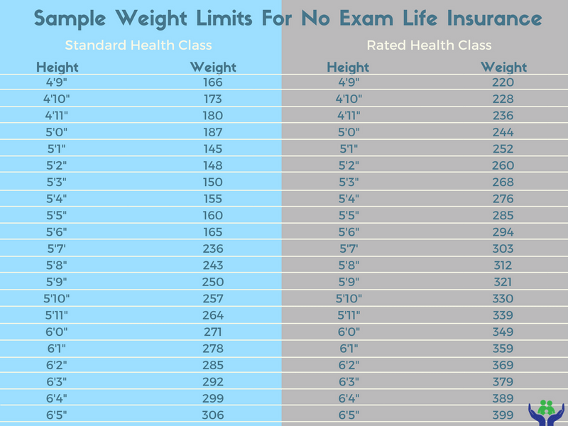 weight limit charge for no exam life insurance during pregnancy