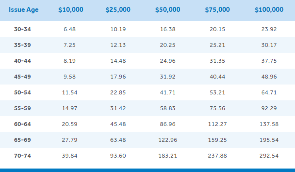 Life insurance premium chart for New York life no exam policy - Women's rates